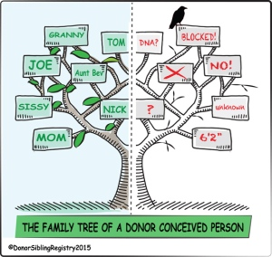 donor-family-tree